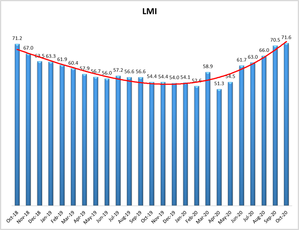 LMI surges to reading of 71.6 in October