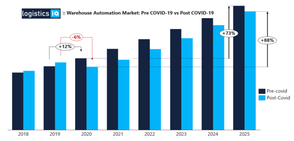 COVID-19 Impact on Warehouse Automation Market - An opportunity or Crisis
