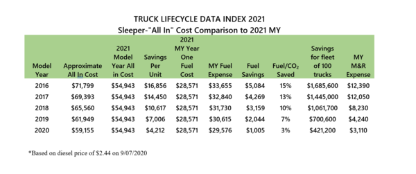 Fleet Advantage's Newest Truck Lifecycle Data Index Shows Continued Fuel Savings & Carbon Reduction
