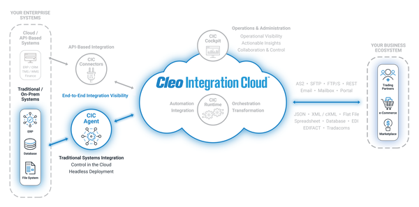 Cleo's New CIC Agent Provides End-To-End Integration Visibility For Logistics