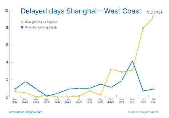 Ocean Insights Spotlights Ongoing Port Congestions and Shipment Delays