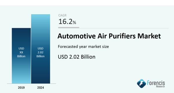 Automotive Air Purifier Market Forecast, Trend Analysis and Future opportunity
