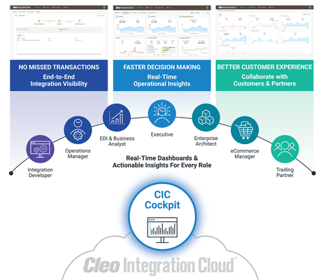 Cleo Provides End-to-End Integration Visibility Through Real-Time Insights