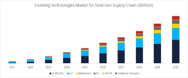 Next Gen Supply Chain Market To Hit $100B+ by 2030 - LogisticsIQ