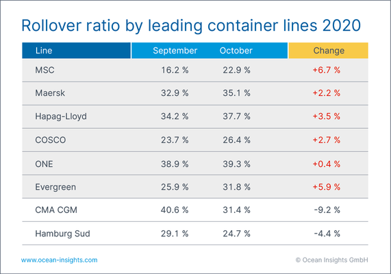 Carriers struggle to cope with equipment shortages as transshipment ports see an increase in October