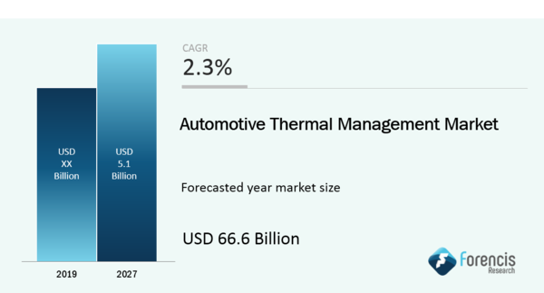 Automotive Thermal Management Market is Projected to Reach Around USD 66.6 Billion by 2027