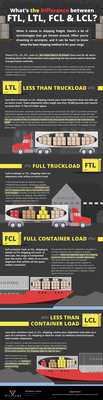 What's the Difference Between FTL, LTL, FCL, and LCL? (Infographic)