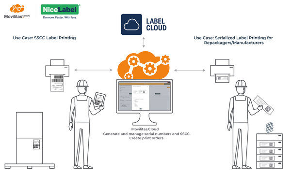 Movilitas and NiceLabel Simplify Cloud-Based Serialized Label Printing