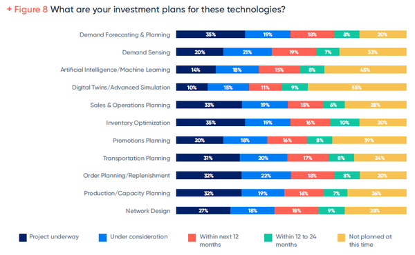 Study Shows 74 Percent of Digital Supply Chain Planning Transformations Influenced by COVID