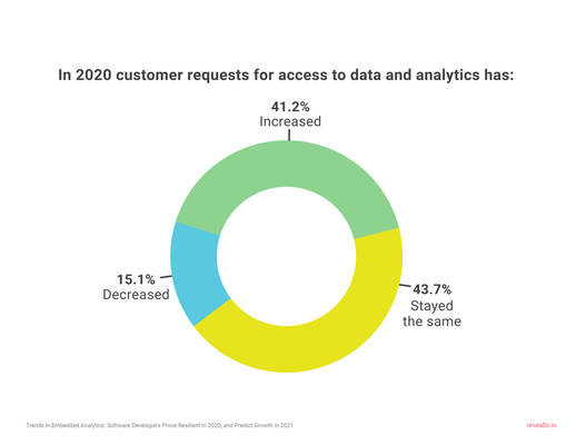 Tech Companies See 41% Increase in Demand for Business Intelligence